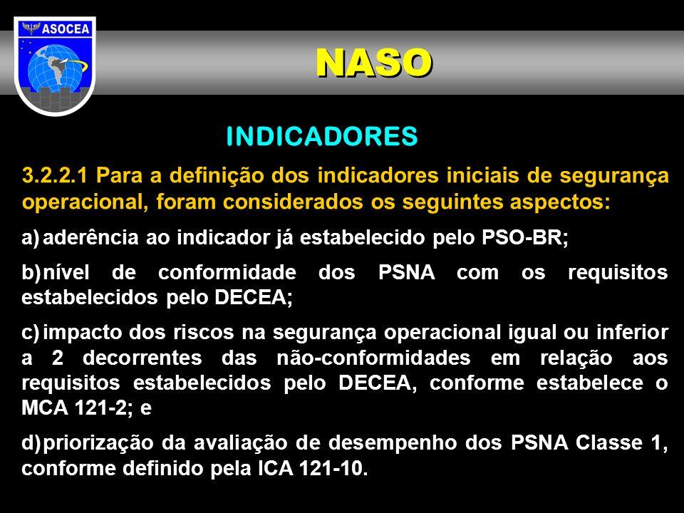 INDICADORES 3.2.2.1 Para a definição dos indicadores iniciais de segurança operacional, foram considerados os seguintes aspectos: a)aderência ao indic
