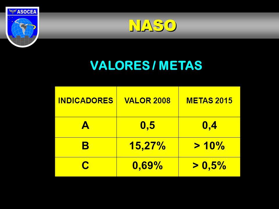 VALORES / METAS INDICADORESVALOR 2008METAS 2015 A0,50,4 B15,27%> 10% C0,69%> 0,5% NASO