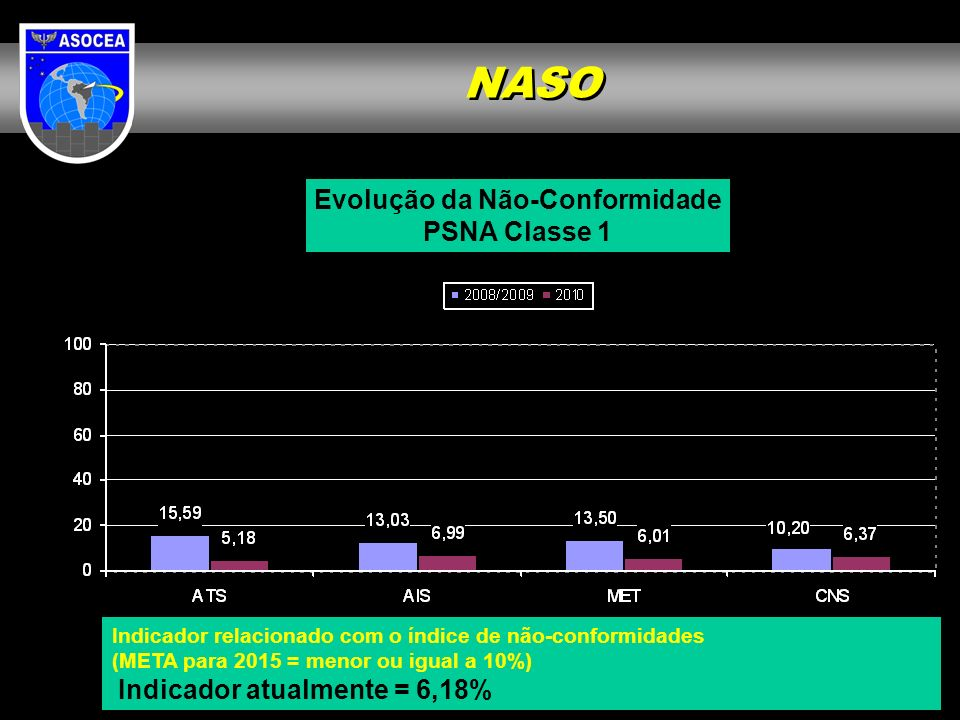 Evolução da Não-Conformidade PSNA Classe 1 Indicador relacionado com o índice de não-conformidades (META para 2015 = menor ou igual a 10%) Indicador a