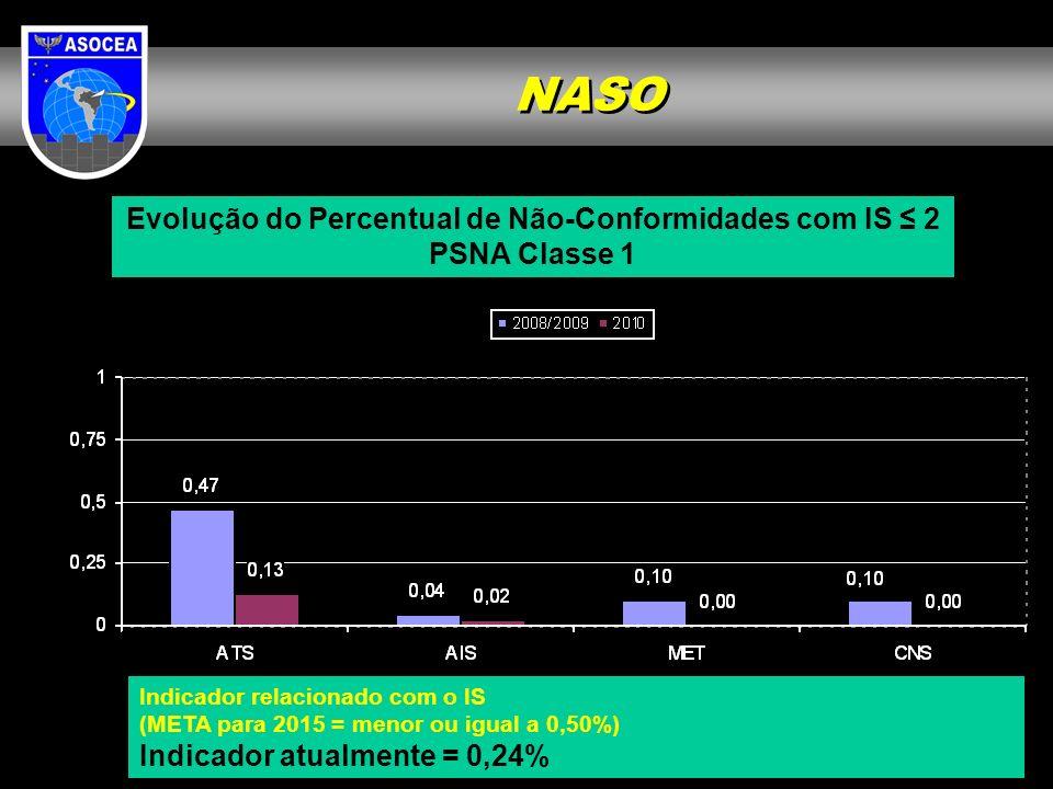 Evolução do Percentual de Não-Conformidades com IS 2 PSNA Classe 1 Indicador relacionado com o IS (META para 2015 = menor ou igual a 0,50%) Indicador