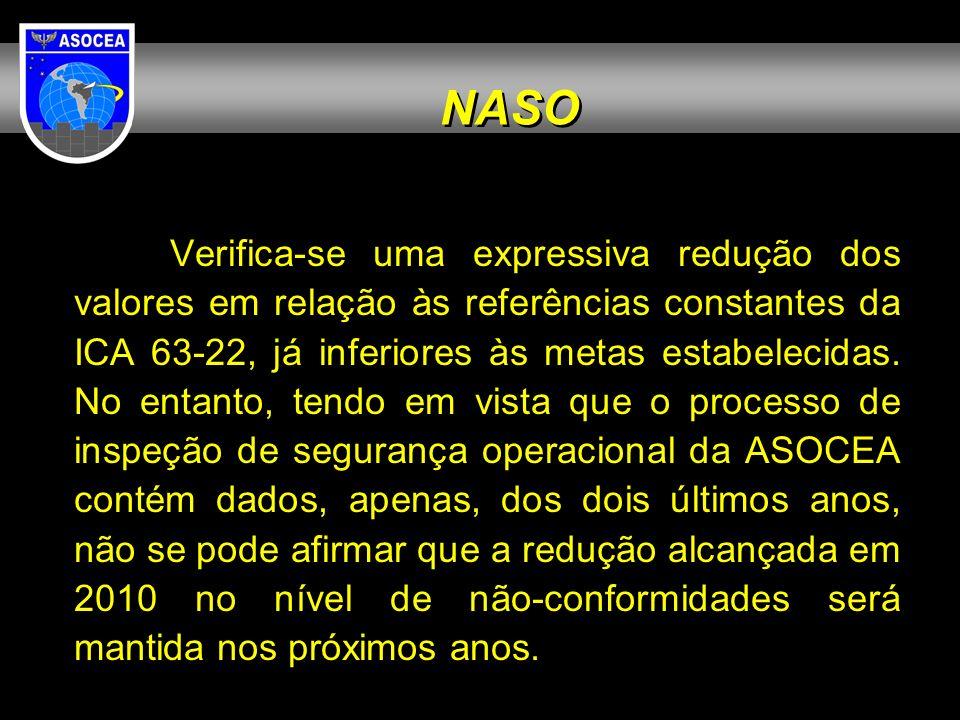 Verifica-se uma expressiva redução dos valores em relação às referências constantes da ICA 63-22, já inferiores às metas estabelecidas. No entanto, te