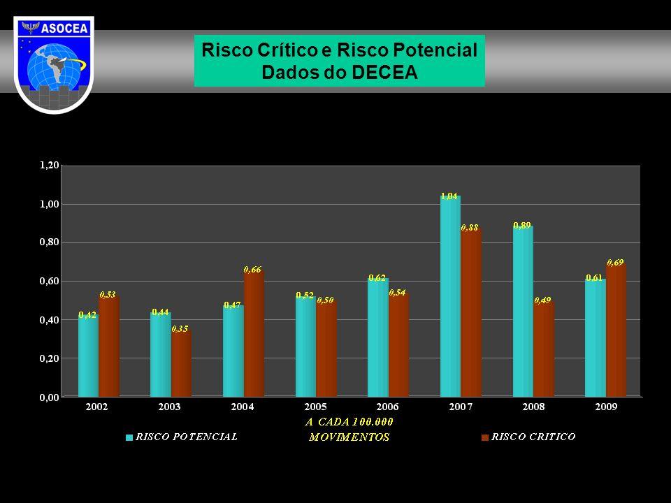 Risco Crítico e Risco Potencial Dados do DECEA
