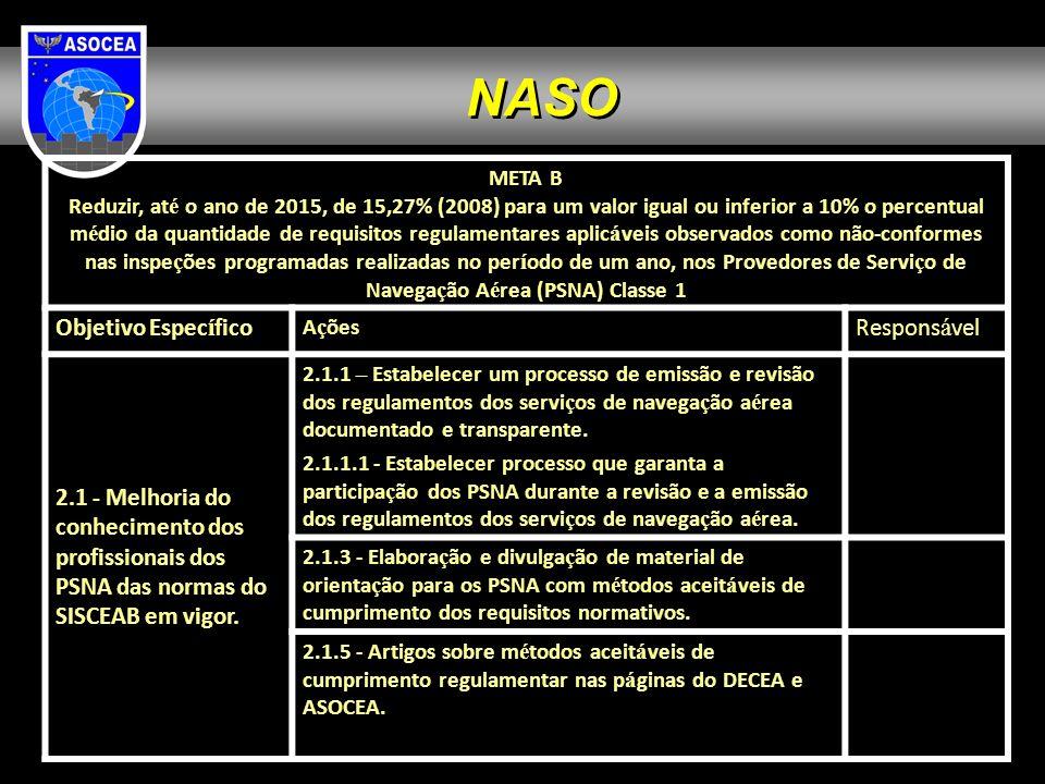 META B Reduzir, at é o ano de 2015, de 15,27% (2008) para um valor igual ou inferior a 10% o percentual m é dio da quantidade de requisitos regulament