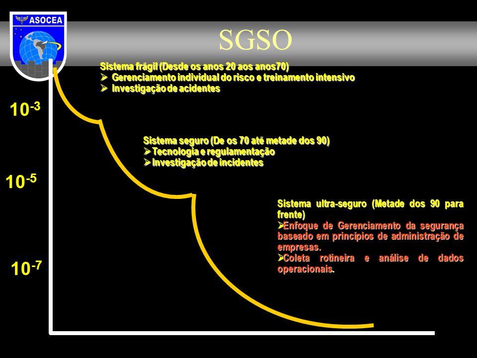 SGSO Sistema ultra-seguro (Metade dos 90 para frente) Enfoque de Gerenciamento da segurança baseado em princípios de administração de empresas. Enfoqu