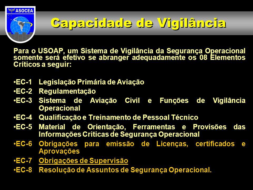 EC-1Legislação Primária de Aviação –CBA EC-2Regulamentação –SDOP EC-3Sistema de Aviação Civil e Funções de Vigilância Operacional –DECEA, ASOCEA, JJA EC-4Qualificação e Treinamento de Pessoal Técnico –Instrução dos INSPCEA EC-5Material de Orientação, Ferramentas e Provisões das Informações Criticas de Segurança Operacional –ICA 121-10 e MCA 121-2 EC-6Obrigações para emissão de Licenças, Certificados e Aprovações –Aprovação do PSNA pelo SDOP (com o apoio por delegação dos Regionais) EC-7 Obrigações de Supervisão –Inspeções da ASOCEA EC-8 Resolução de Assuntos de Segurança Operacional.