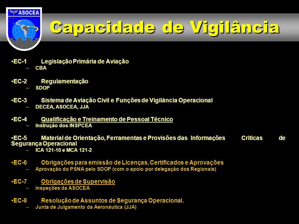 EC-1Legislação Primária de Aviação –CBA EC-2Regulamentação –SDOP EC-3Sistema de Aviação Civil e Funções de Vigilância Operacional –DECEA, ASOCEA, JJA