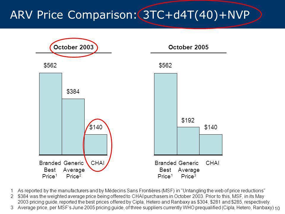 10 ARV Price Comparison: 3TC+d4T(40)+NVP Branded Best Price 1 Generic Average Price 2 CHAIBranded Best Price 1 Generic Average Price 3 CHAI October 20