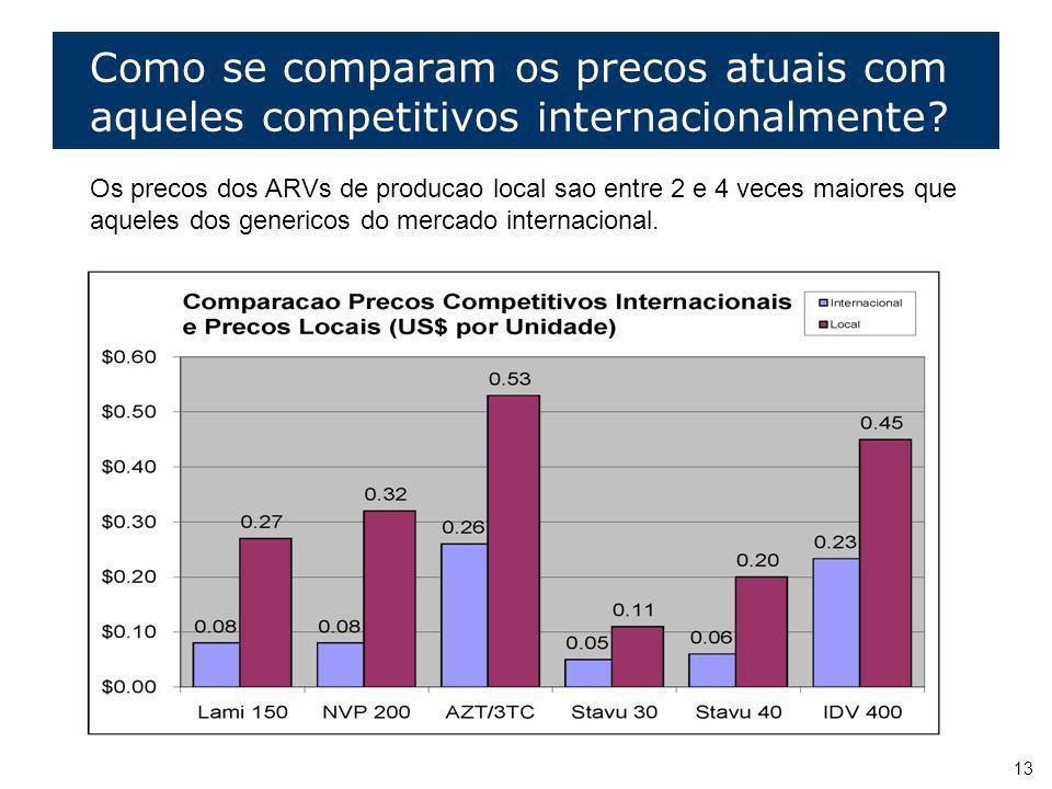 13 Como se comparam os precos atuais com aqueles competitivos internacionalmente? Os precos dos ARVs de producao local sao entre 2 e 4 veces maiores q