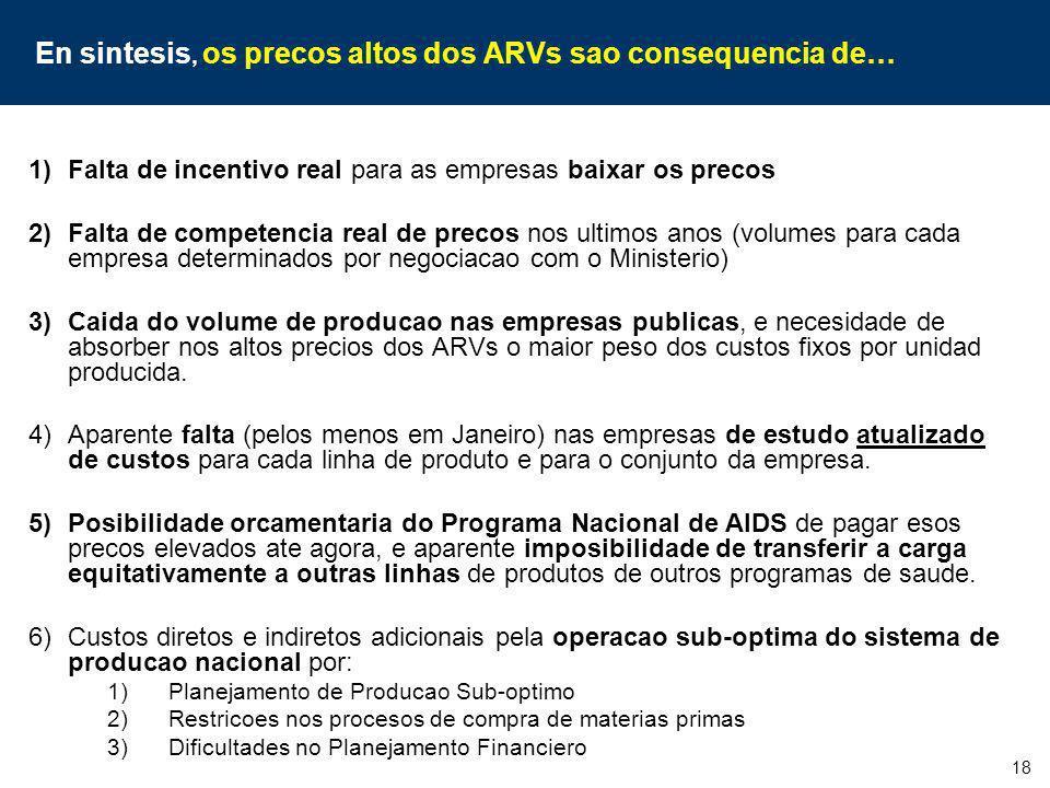 18 En sintesis, os precos altos dos ARVs sao consequencia de… 1)Falta de incentivo real para as empresas baixar os precos 2)Falta de competencia real