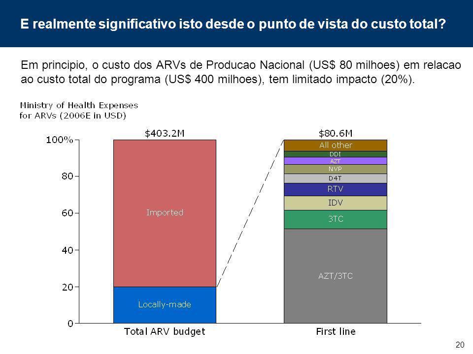 20 E realmente significativo isto desde o punto de vista do custo total? Em principio, o custo dos ARVs de Producao Nacional (US$ 80 milhoes) em relac