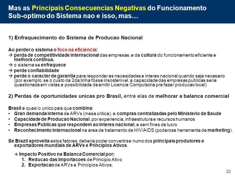 22 Mas as Principais Consecuencias Negativas do Funcionamento Sub-optimo do Sistema nao e isso, mas… 1) Enfraquecimento do Sistema de Producao Naciona