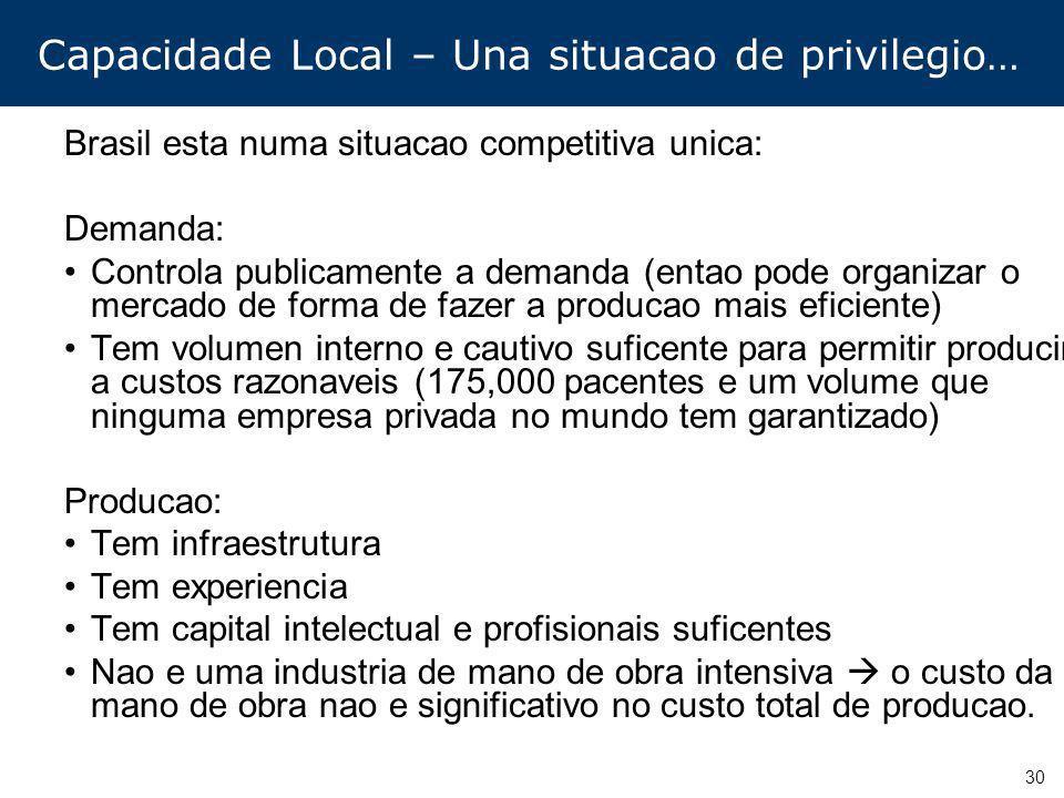30 Capacidade Local – Una situacao de privilegio… Brasil esta numa situacao competitiva unica: Demanda: Controla publicamente a demanda (entao pode or