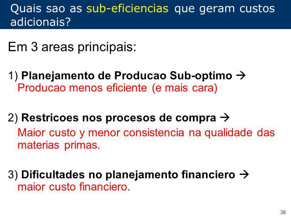38 Quais sao as sub-eficiencias que geram custos adicionais? Em 3 areas principais: 1) Planejamento de Producao Sub-optimo Producao menos eficiente (e