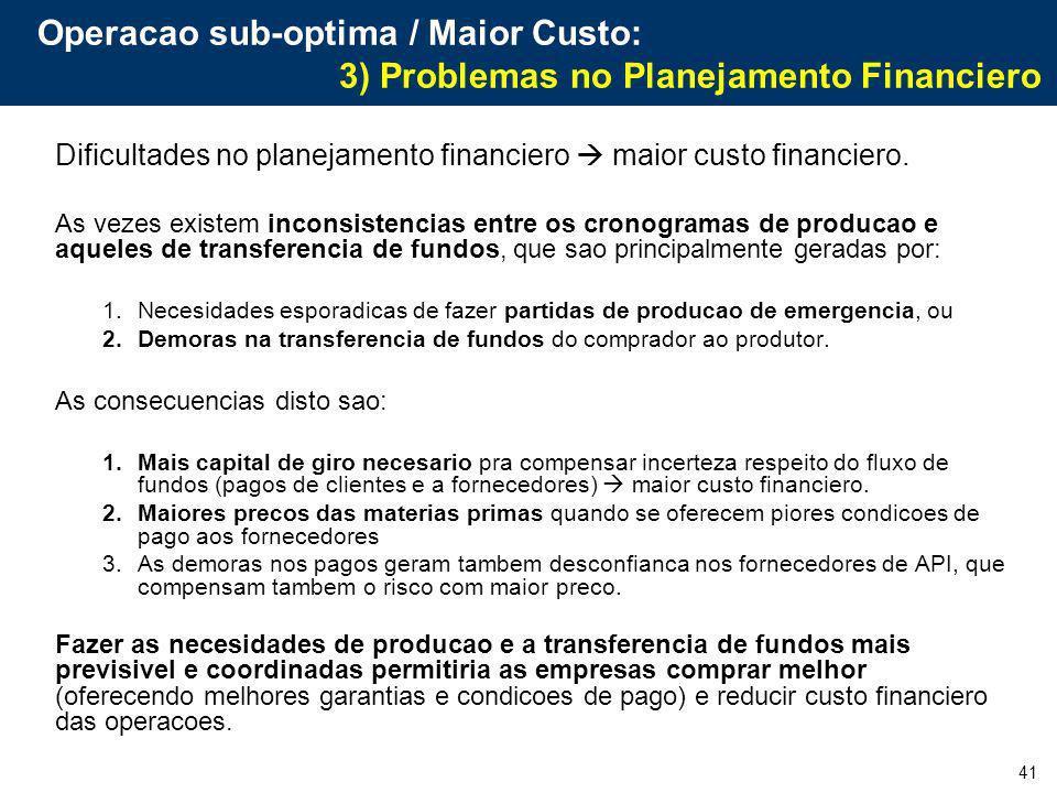 41 Operacao sub-optima / Maior Custo: 3) Problemas no Planejamento Financiero Dificultades no planejamento financiero maior custo financiero. As vezes