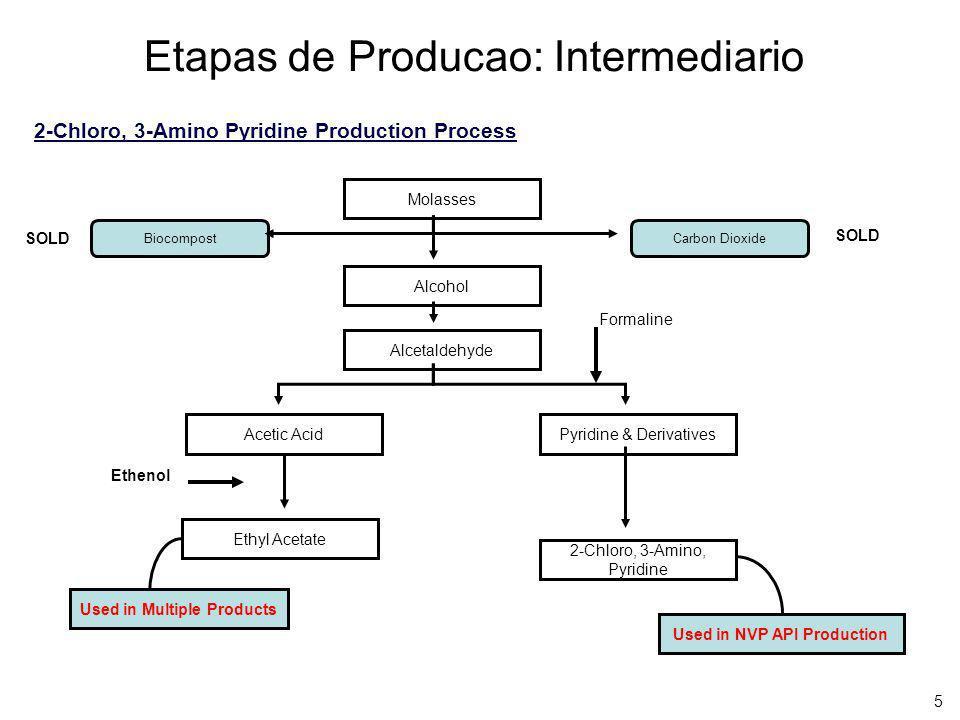 5 Etapas de Producao: Intermediario Molasses Alcohol Alcetaldehyde Pyridine & DerivativesAcetic Acid 2-Chloro, 3-Amino, Pyridine 2-Chloro, 3-Amino Pyr