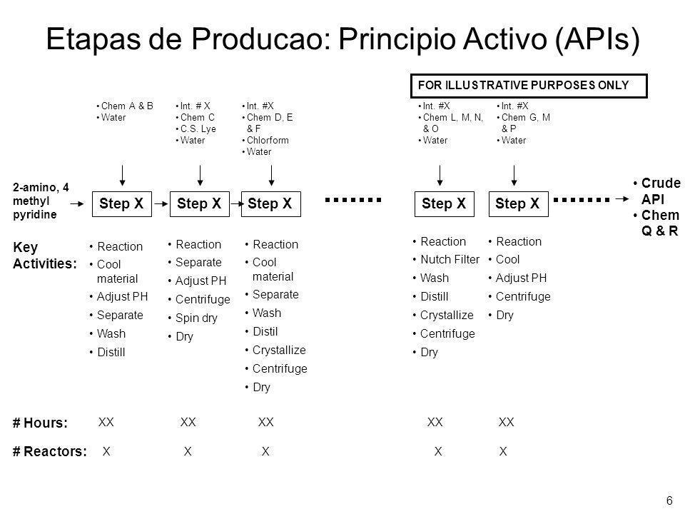 6 Etapas de Producao: Principio Activo (APIs) Key Activities: # Hours: # Reactors: Step X Reaction Cool material Adjust PH Separate Wash Distill FOR I