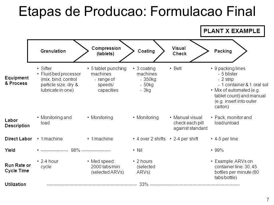 7 Etapas de Producao: Formulacao Final Equipment & Process Labor Description Direct Labor Yield Utilization Run Rate or Cycle Time PLANT X EXAMPLE Pac