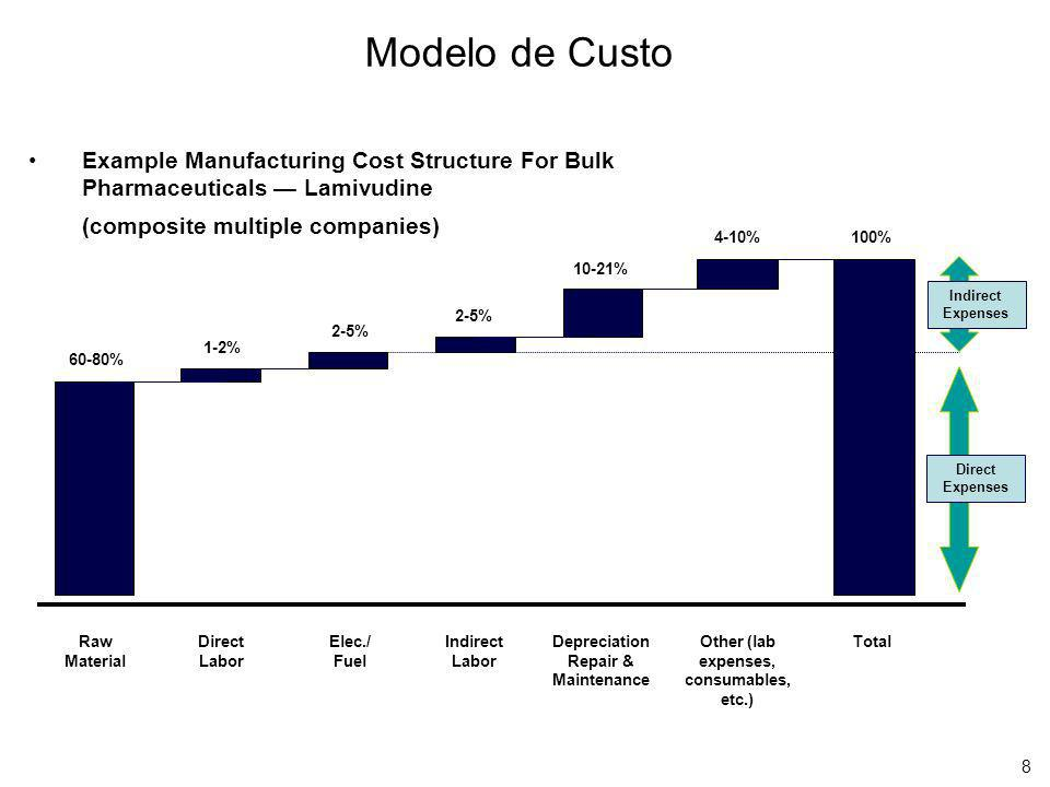 8 Modelo de Custo Example Manufacturing Cost Structure For Bulk Pharmaceuticals Lamivudine (composite multiple companies) 2-5% 10-21% 4-10% 100% 1-2%