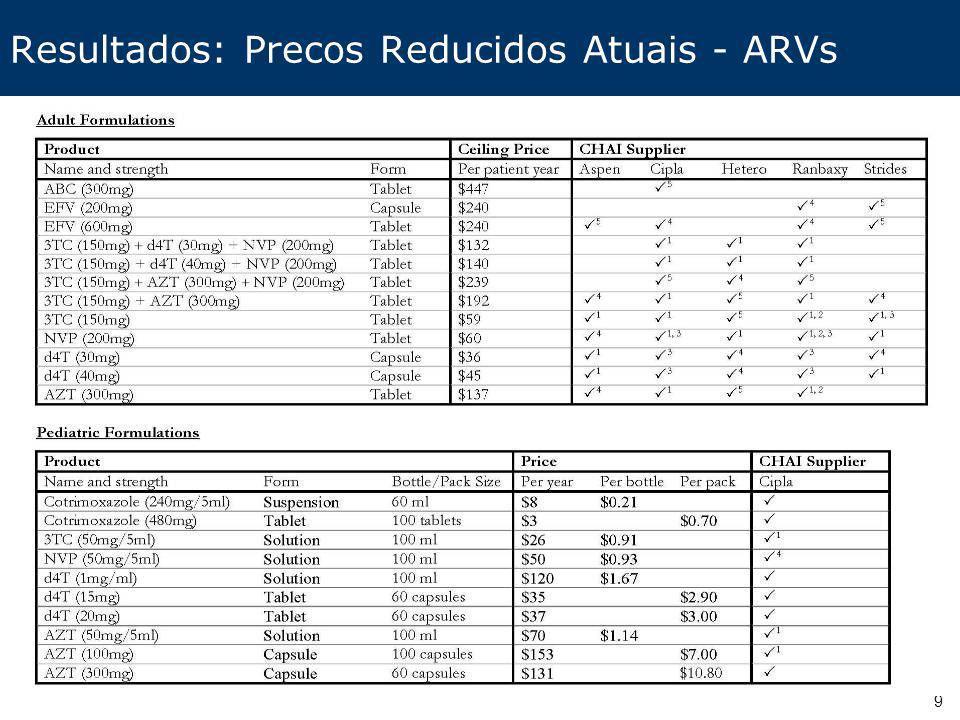 9 Resultados: Precos Reducidos Atuais - ARVs