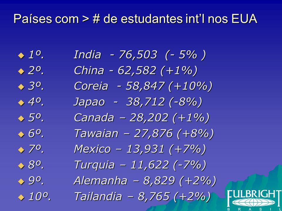 Países com > # de estudantes intl nos EUA 1º. India - 76,503 (- 5% ) 1º.