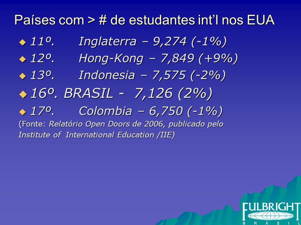 Países com > # de estudantes intl nos EUA 11º. Inglaterra – 9,274 (-1%) 11º.