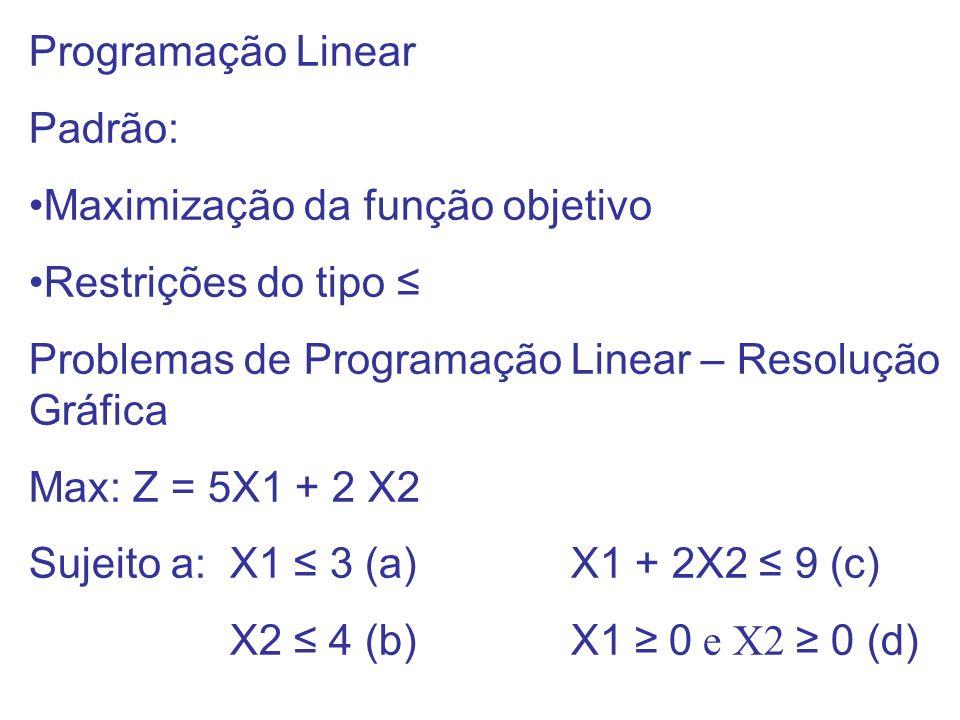 Programação Linear Padrão: Maximização da função objetivo Restrições do tipo Problemas de Programação Linear – Resolução Gráfica Max: Z = 5X1 + 2 X2 S