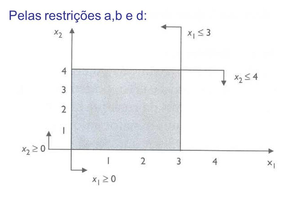 Para restrição C x2 = ax1 +b Inequação, logo todos os pontos abaixo e em cima da reta satisfazem a restrição.