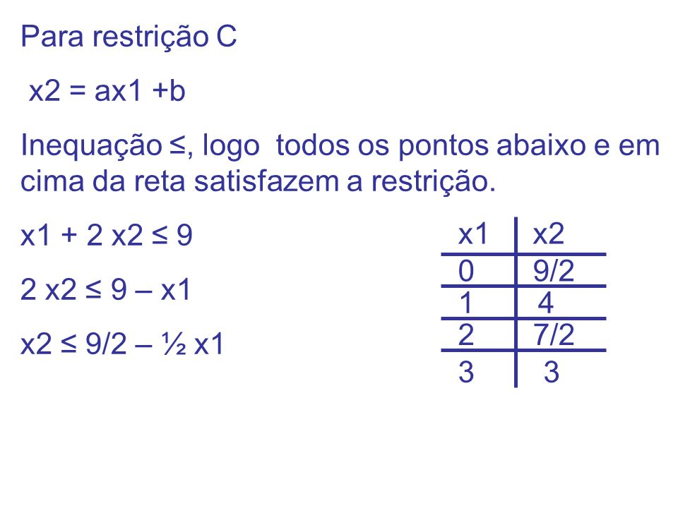 Para restrição C x2 = ax1 +b Inequação, logo todos os pontos abaixo e em cima da reta satisfazem a restrição. x1 + 2 x2 9 2 x2 9 – x1 x2 9/2 – ½ x1 x1