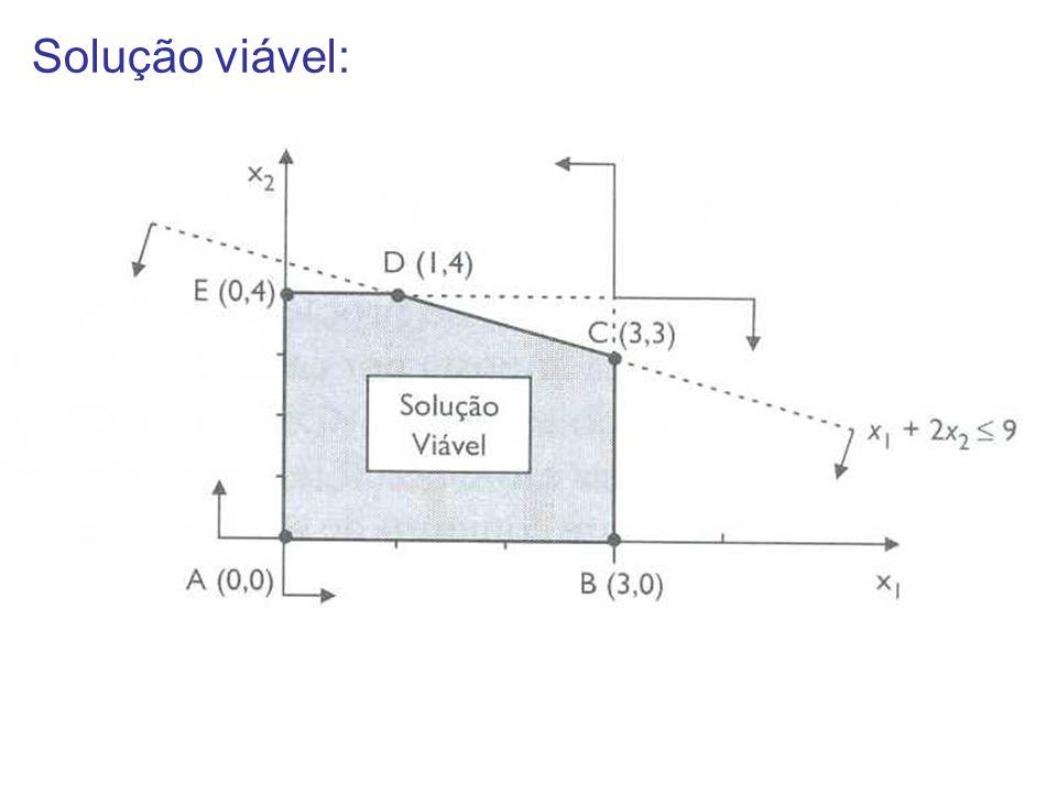 Solução ótima – Tentativa e Erro. Encontrar o maior valor de Z possível Z = 21, x1 e x2 = 3