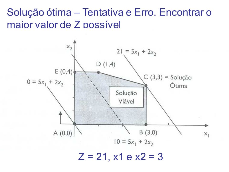 Solução ótima – Tentativa e Erro. Encontrar o maior valor de Z possível Z = 21, x1 e x2 = 3