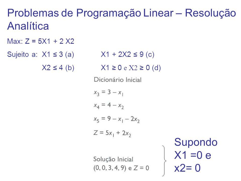 Problemas de Programação Linear – Resolução Analítica Max: Z = 5X1 + 2 X2 Sujeito a: X1 3 (a) X1 + 2X2 9 (c) X2 4 (b) X1 0 e X2 0 (d) Supondo X1 =0 e