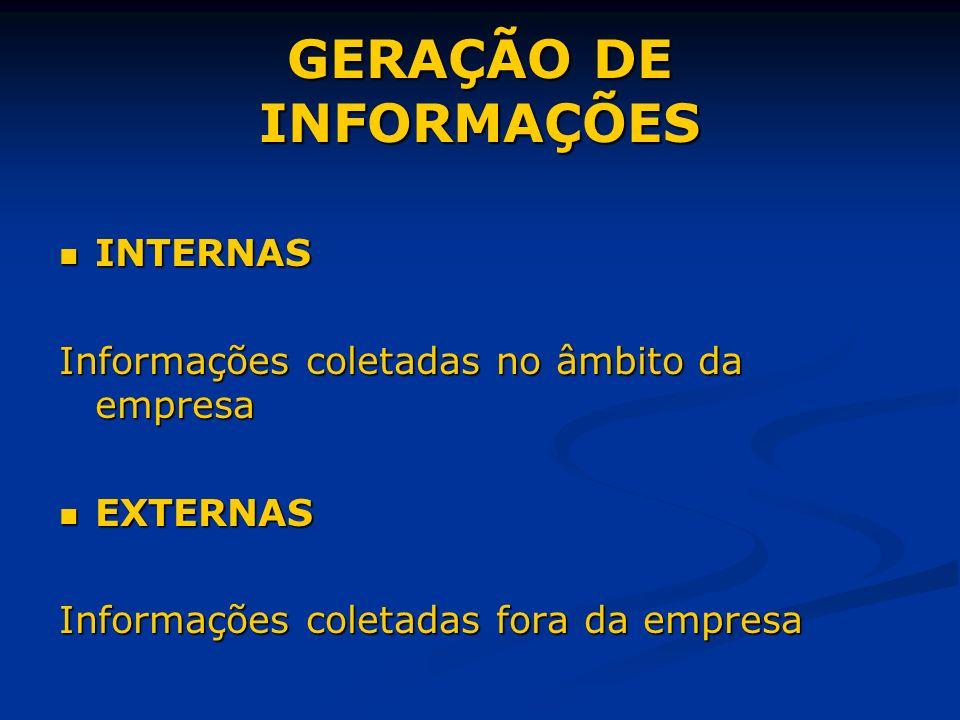 GERAÇÃO DE INFORMAÇÕES INTERNAS INTERNAS Informações coletadas no âmbito da empresa EXTERNAS EXTERNAS Informações coletadas fora da empresa