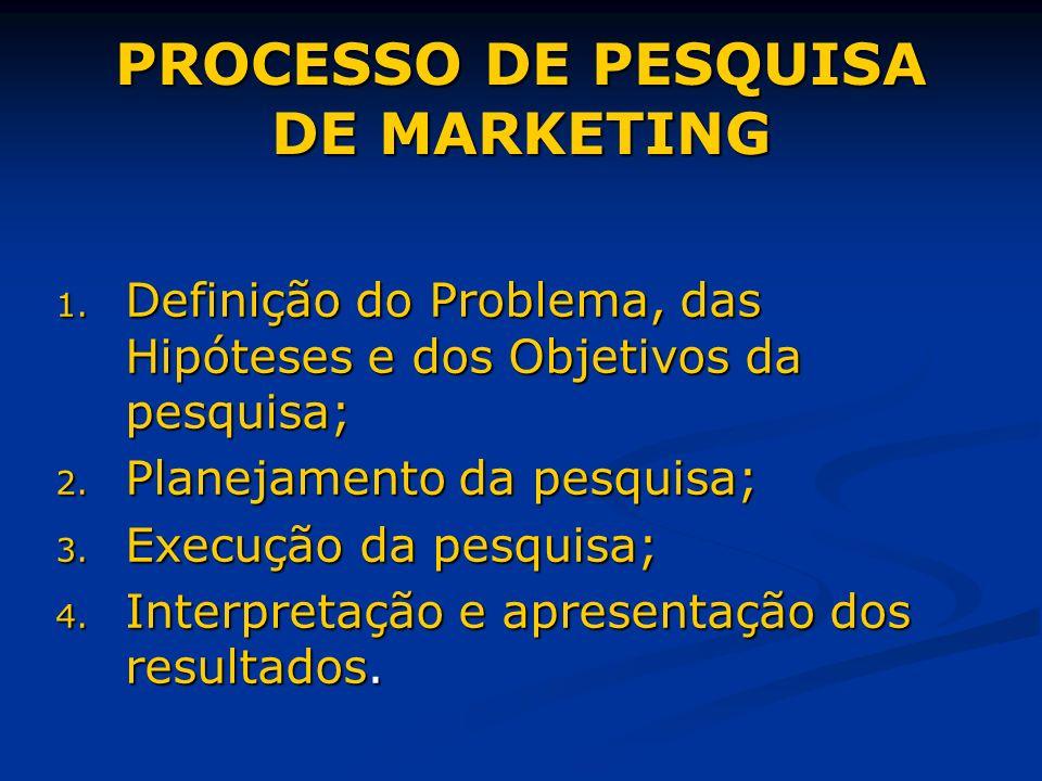 PROCESSO DE PESQUISA DE MARKETING 1. Definição do Problema, das Hipóteses e dos Objetivos da pesquisa; 2. Planejamento da pesquisa; 3. Execução da pes