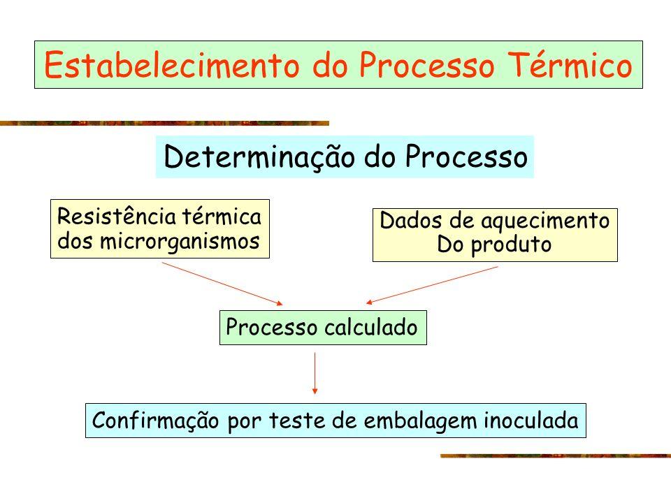 Estabelecimento do Processo Térmico Determinação do Processo Resistência térmica dos microrganismos Dados de aquecimento Do produto Processo calculado