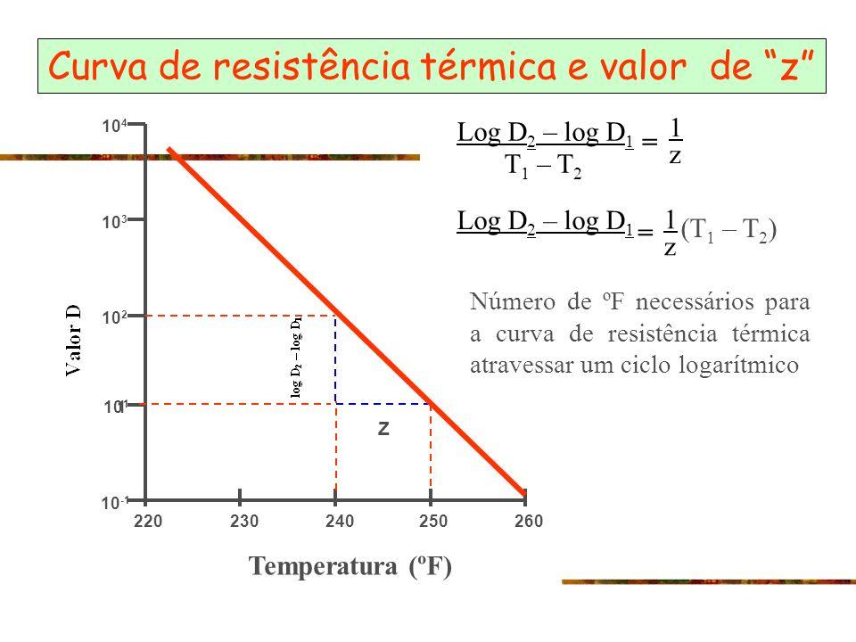Curva de resistência térmica e valor de z 260 10 4 10 3 10 2 1 10 -1 220230240250 Temperatura (ºF) Z 10 1 Log D 2 – log D 1 T 1 – T 2 = Log D 2 – log