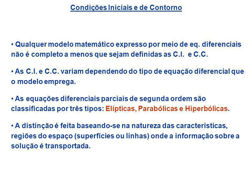 Condições Iniciais e de Contorno Qualquer modelo matemático expresso por meio de eq. diferenciais não é completo a menos que sejam definidas as C.I. e