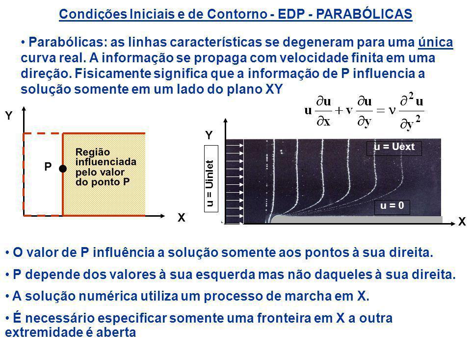 Condições Iniciais e de Contorno - EDP - PARABÓLICAS Parabólicas: as linhas características se degeneram para uma única curva real. A informação se pr