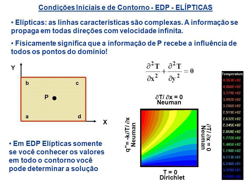 Condições Iniciais e de Contorno - EDP - ELÍPTICAS Elípticas: as linhas características são complexas. A informação se propaga em todas direções com v