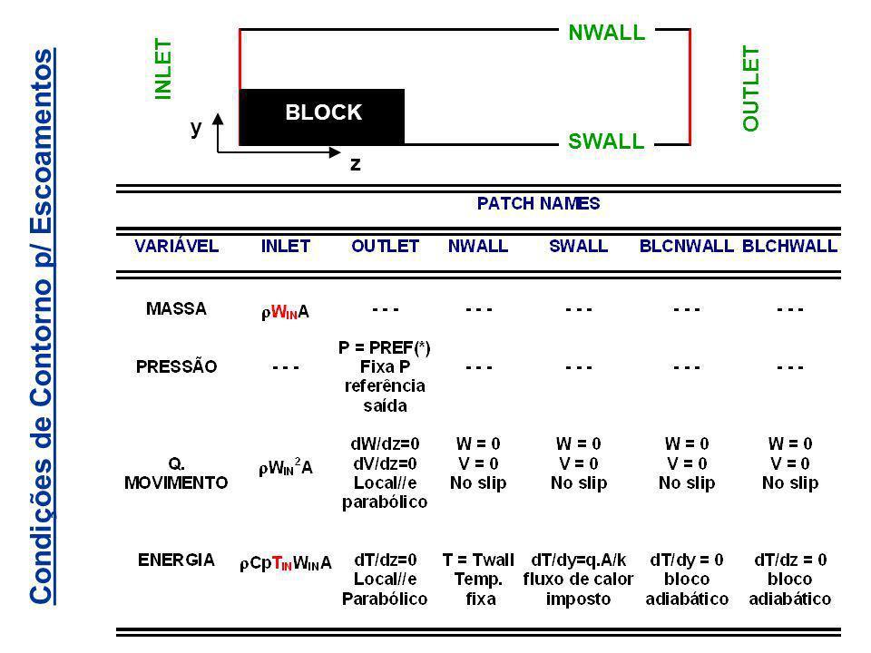 Condições de Contorno p/ Escoamentos z y INLET OUTLET NWALL SWALL BLOCK