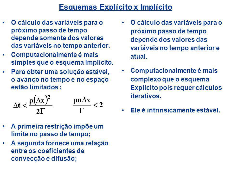 Esquemas Explícito x Implícito O cálculo das variáveis para o próximo passo de tempo depende somente dos valores das variáveis no tempo anterior. Comp