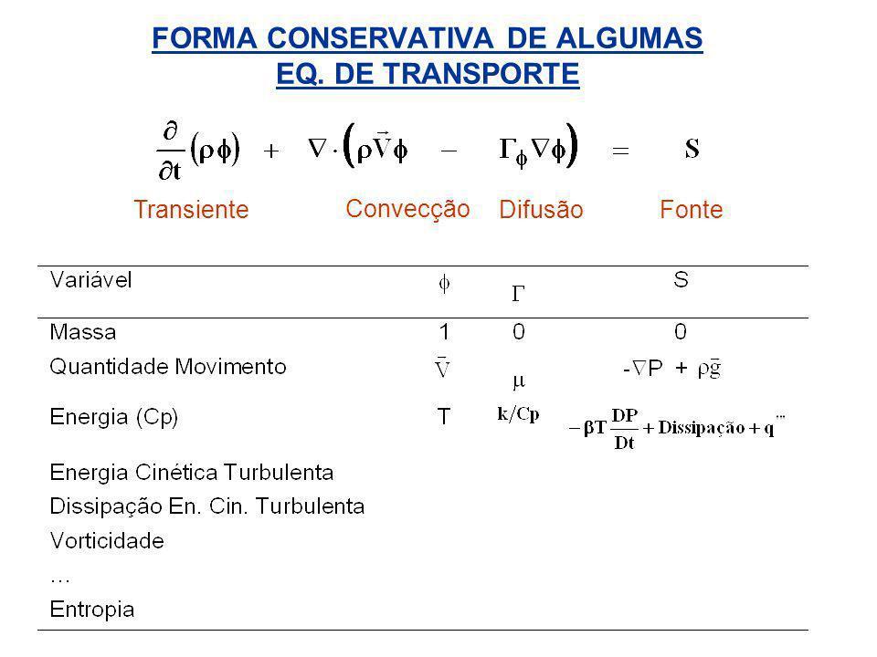 FORMA CONSERVATIVA DE ALGUMAS EQ. DE TRANSPORTE TransienteFonte Convecção Difusão