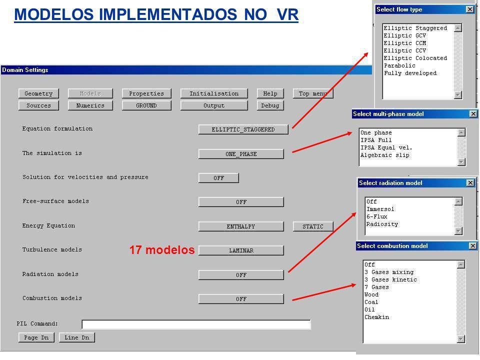 Modelo Numérico de Discretização: Método dos Volumes Finitos O método dos Volumes Finitos, VF, utiliza a forma integral das equações de contorno como ponto de partida.