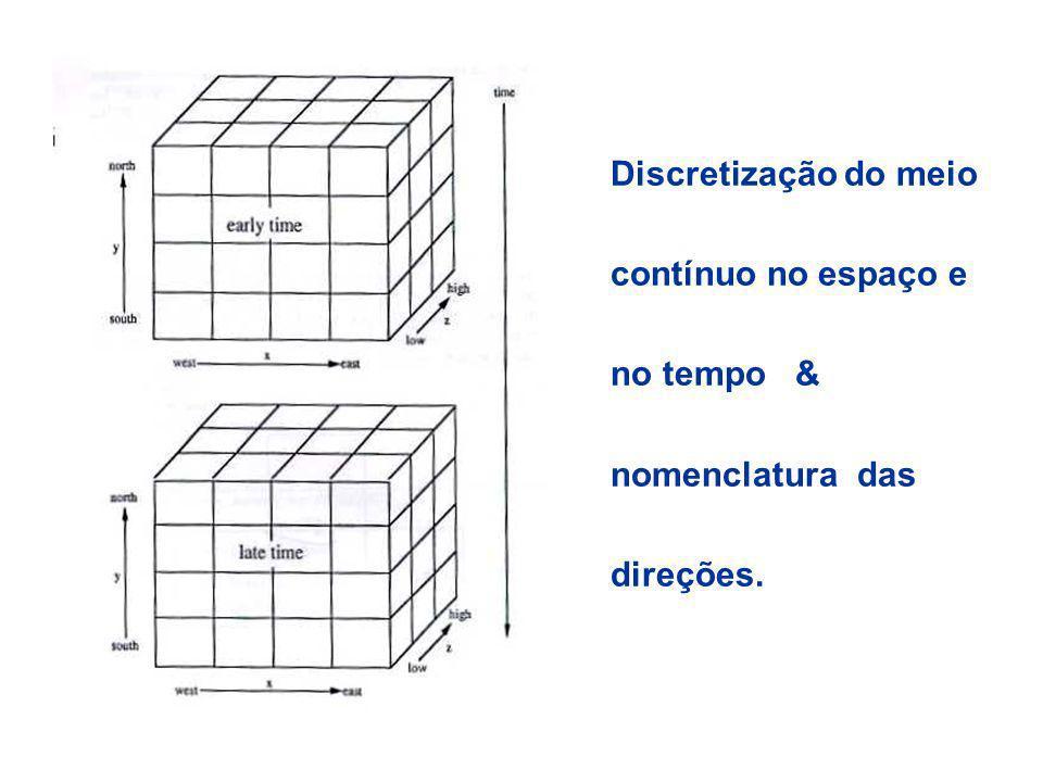 Discretização do meio contínuo no espaço e no tempo & nomenclatura das direções.