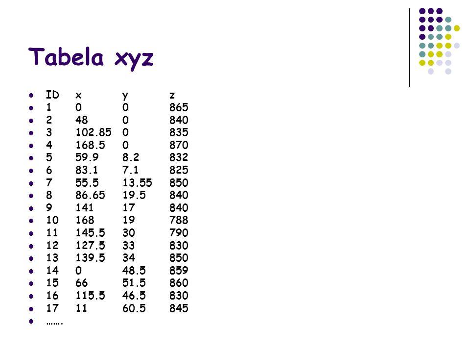Tabela xyz IDxyz 100865 2480840 3102.850835 4168.50870 559.98.2832 683.17.1825 755.513.55850 886.6519.5840 914117840 1016819788 11145.530790 12127.533