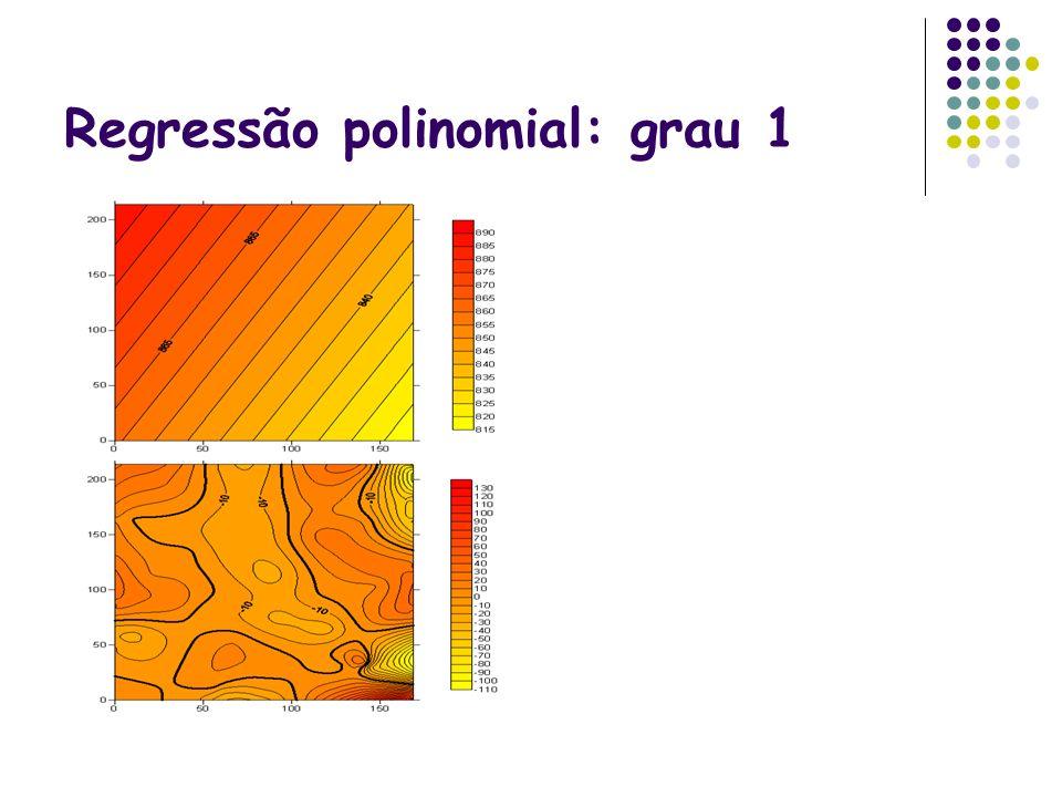 Regressão polinomial: grau 1