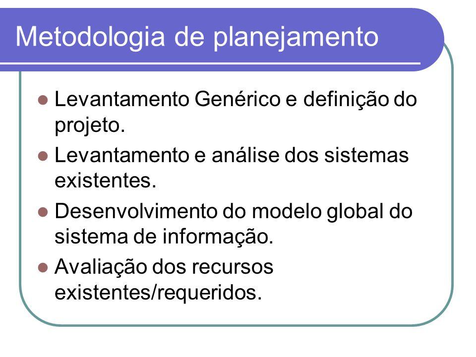 Metodologia de planejamento Levantamento Genérico e definição do projeto. Levantamento e análise dos sistemas existentes. Desenvolvimento do modelo gl