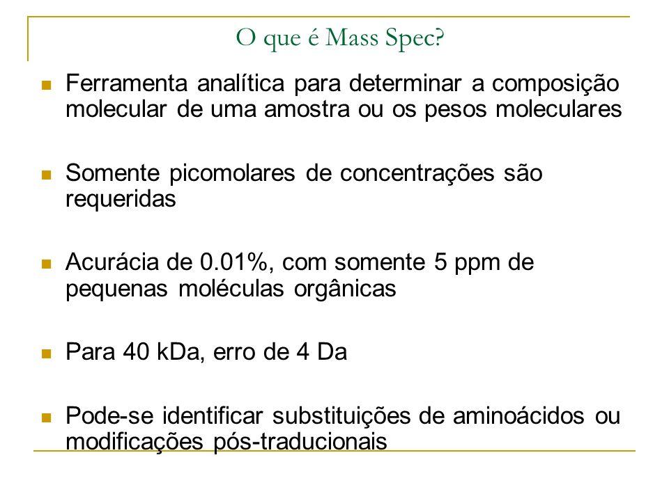 Background Experimental Espectometria de Massas