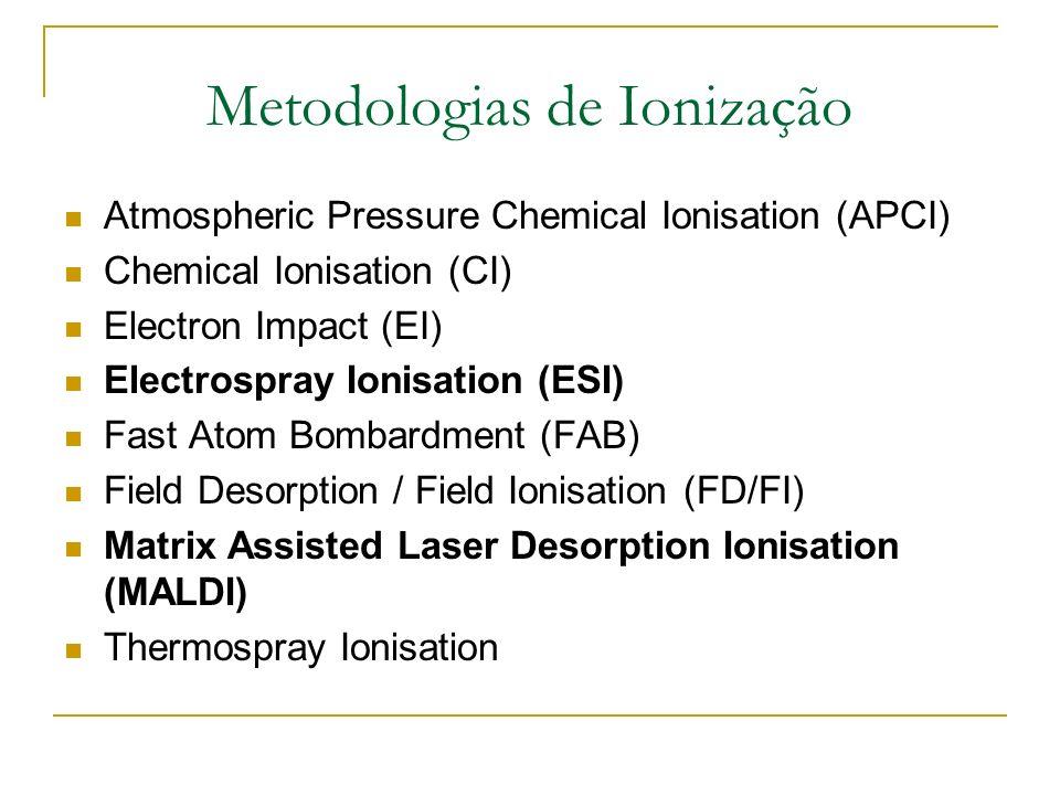 Introdução da amostra e Ionização Ionização direta ou via cromatografia para separação de componentes (HPLC, GC, eletroforese capilar) Ionização pode