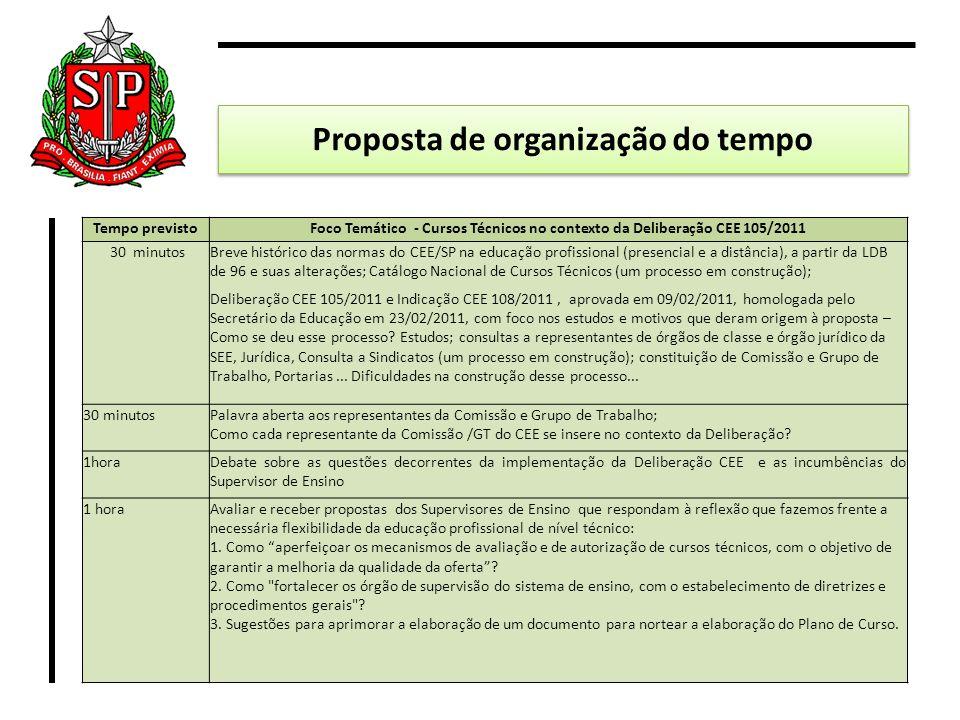 Proposta de organização do tempo Tempo previstoFoco Temático - Cursos Técnicos no contexto da Deliberação CEE 105/2011 30 minutosBreve histórico das n