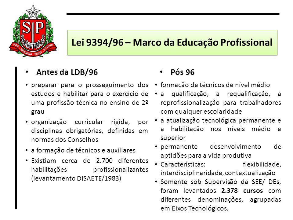Lei 9394/96 – Marco da Educação Profissional Antes da LDB/96 preparar para o prosseguimento dos estudos e habilitar para o exercício de uma profissão
